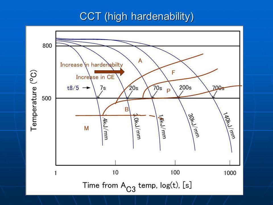 CCT (high hardenability)