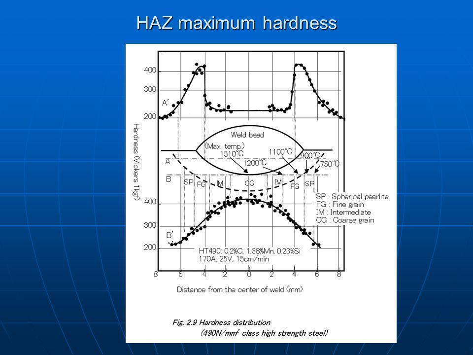 HAZ maximum hardness