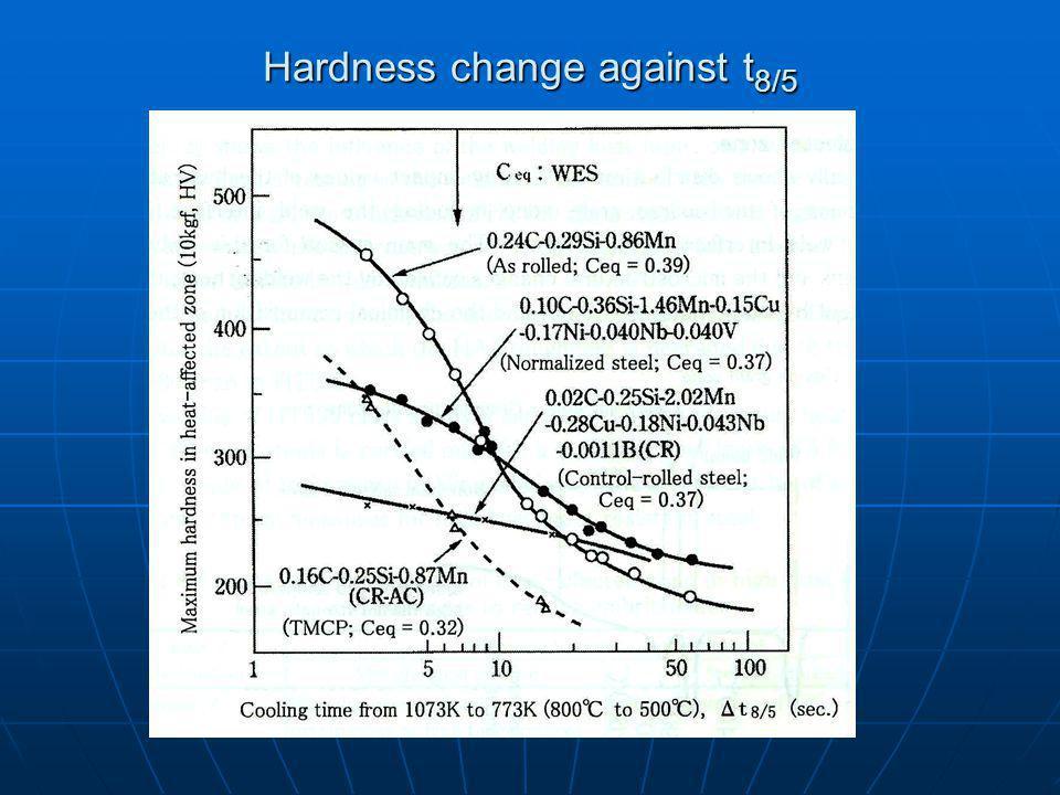 Hardness change against t8/5