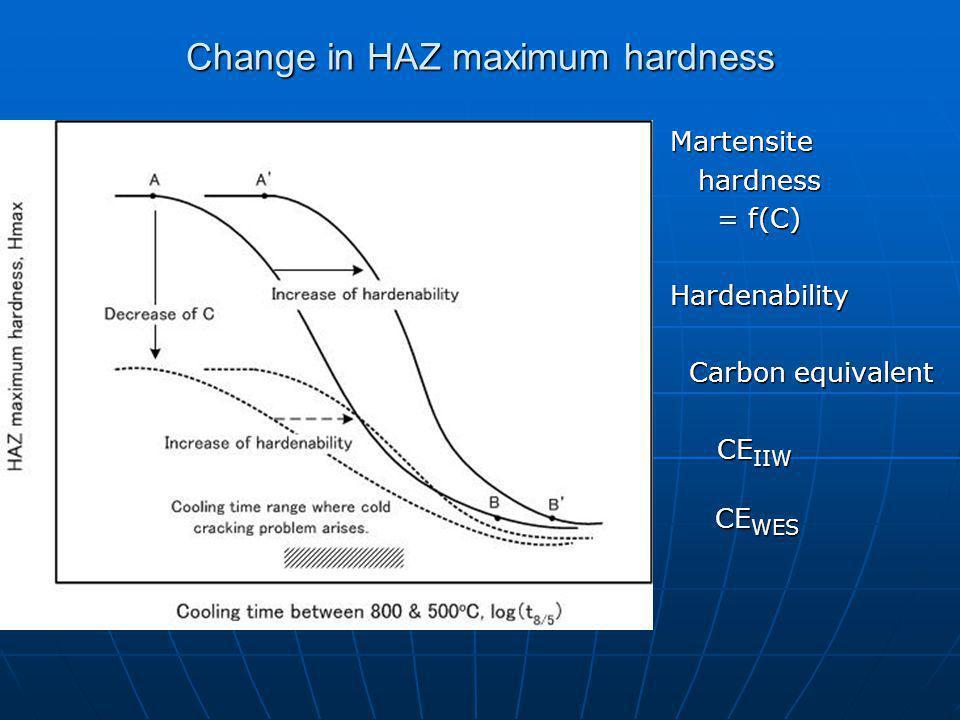 Change in HAZ maximum hardness