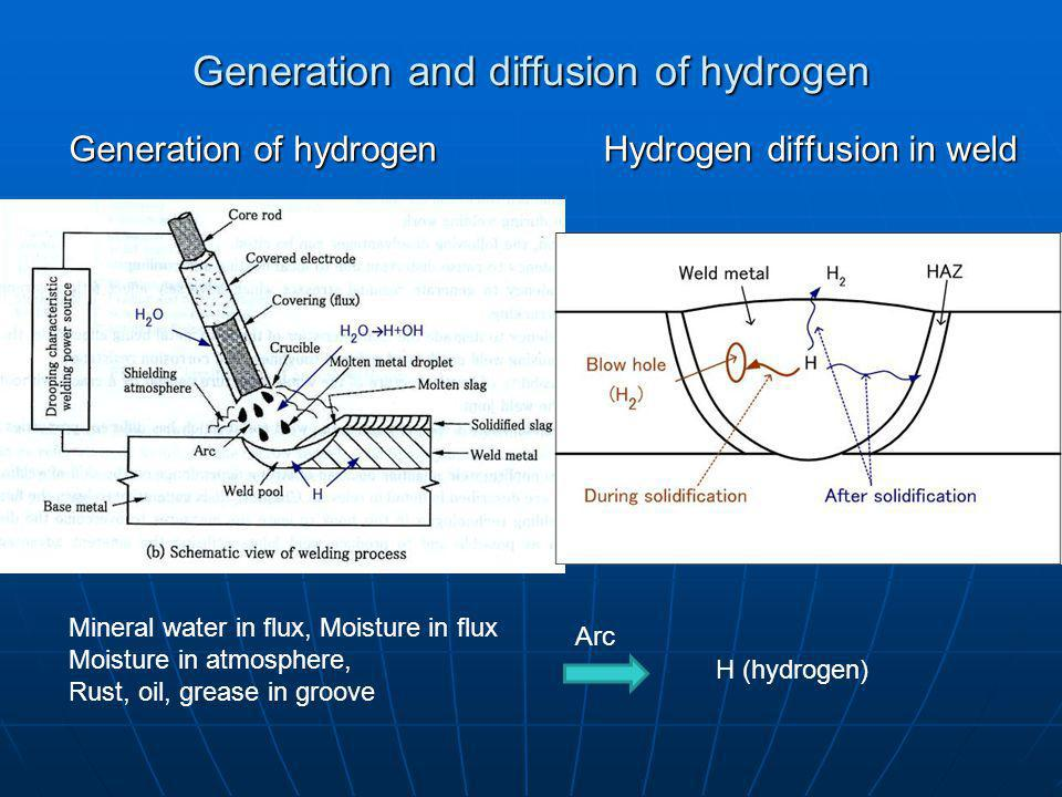 Generation and diffusion of hydrogen