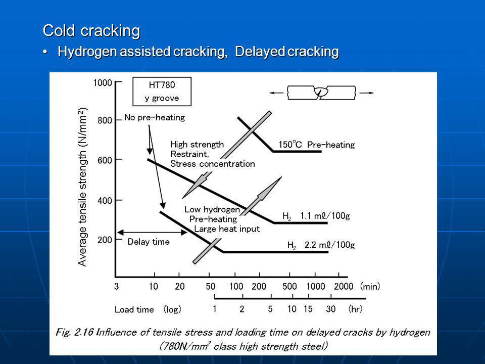 Cold cracking Hydrogen assisted cracking, Delayed cracking