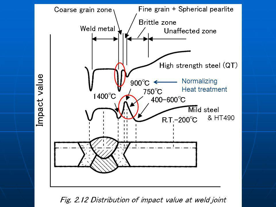 Normalizing Heat treatment & HT490