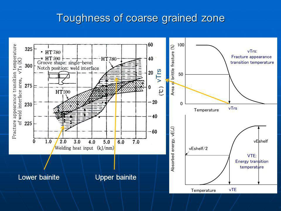 Toughness of coarse grained zone
