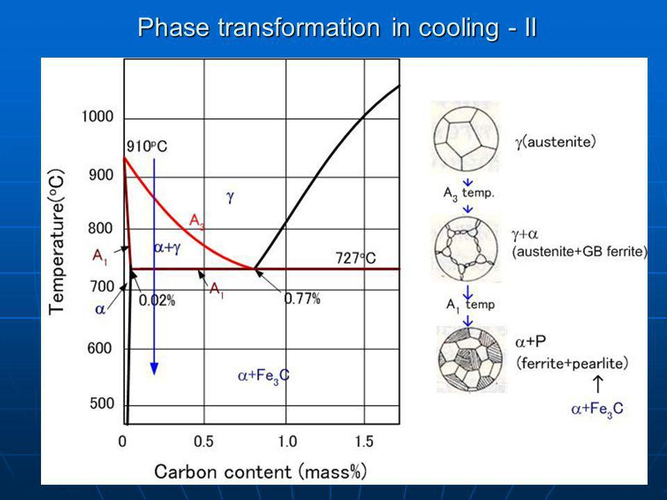 Phase transformation in cooling - II