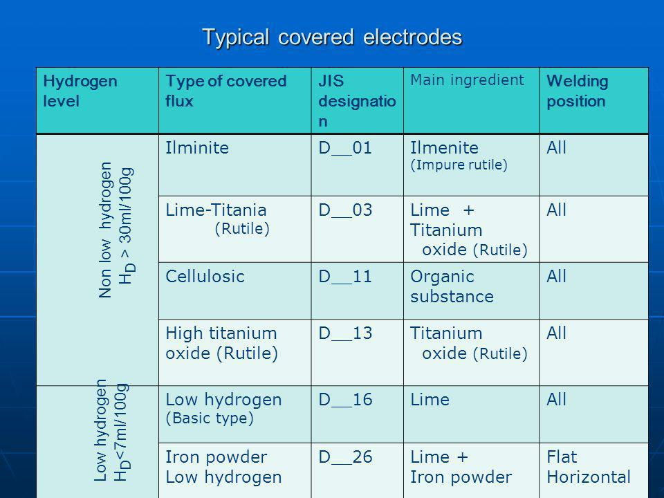 Typical covered electrodes