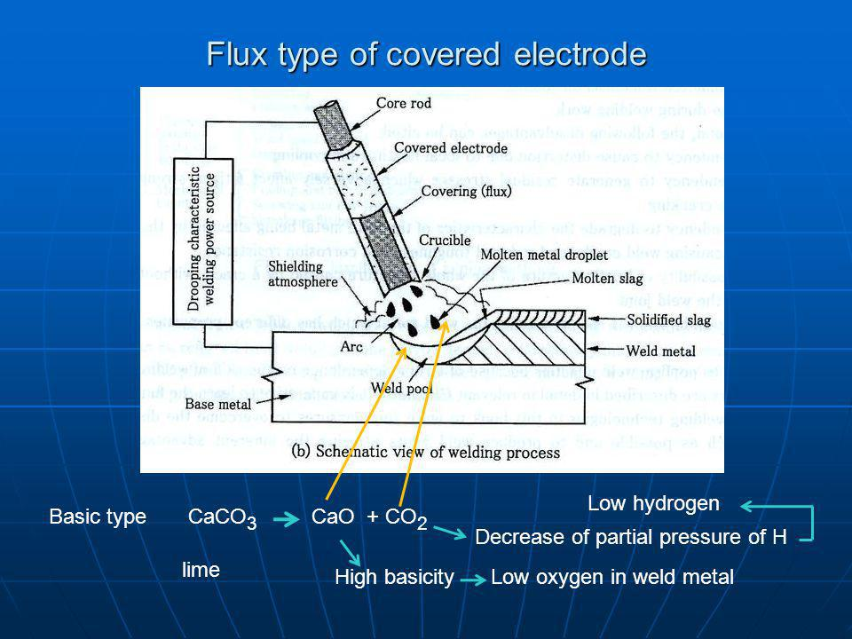 Flux type of covered electrode
