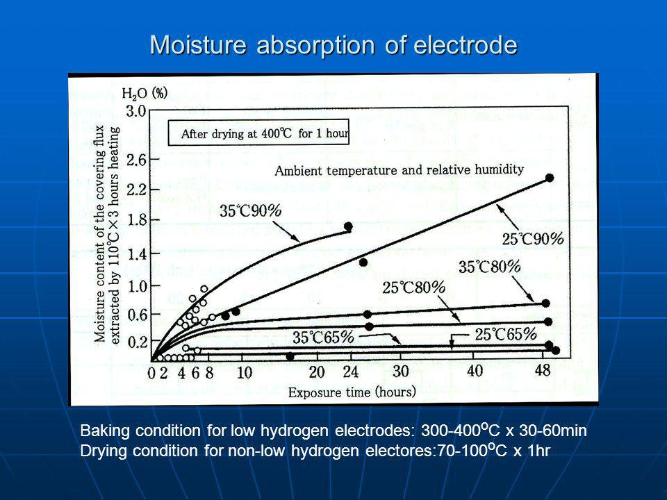 Moisture absorption of electrode