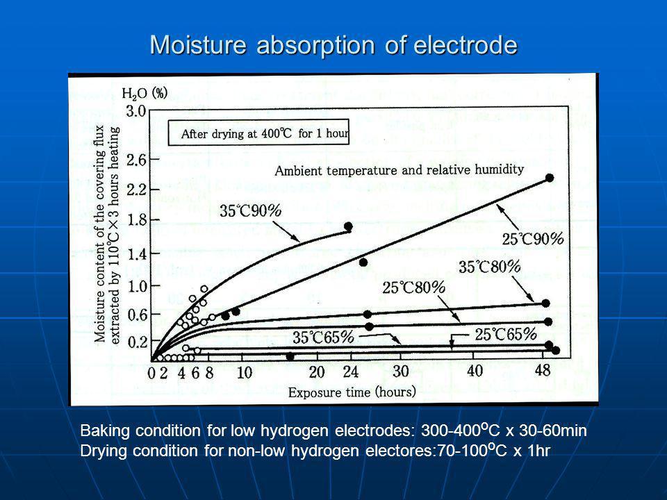 Moisture absorption of electrode