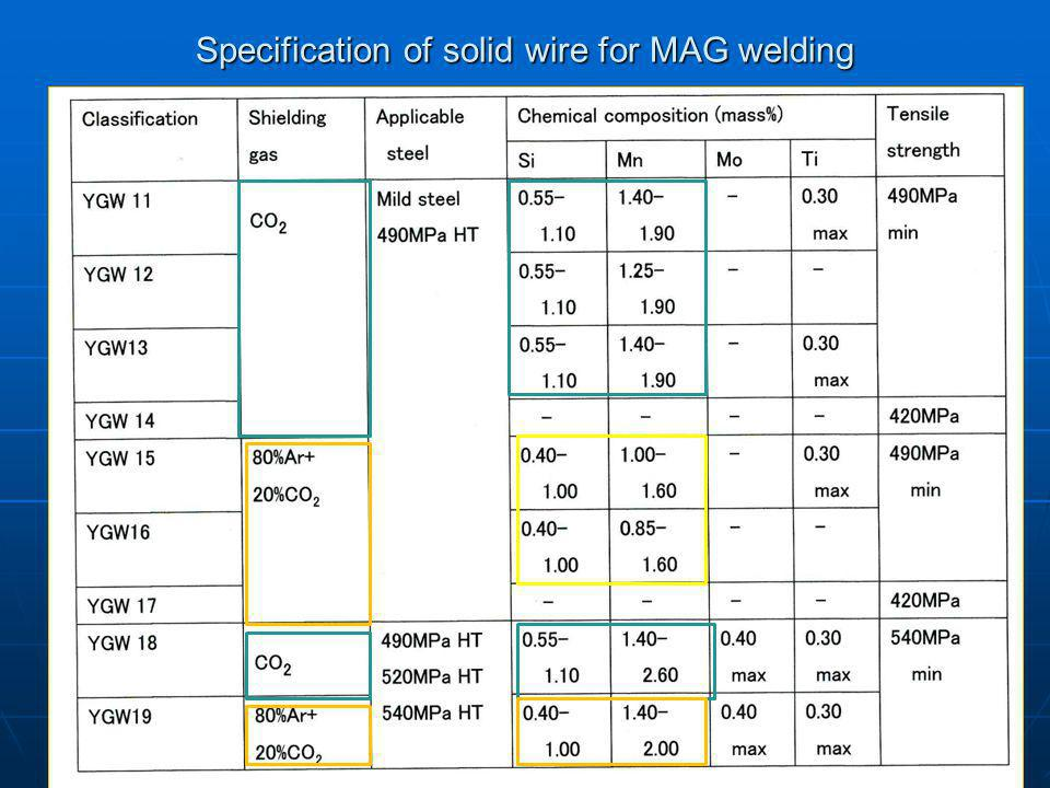 Specification of solid wire for MAG welding