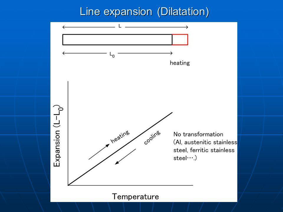 Line expansion (Dilatation)