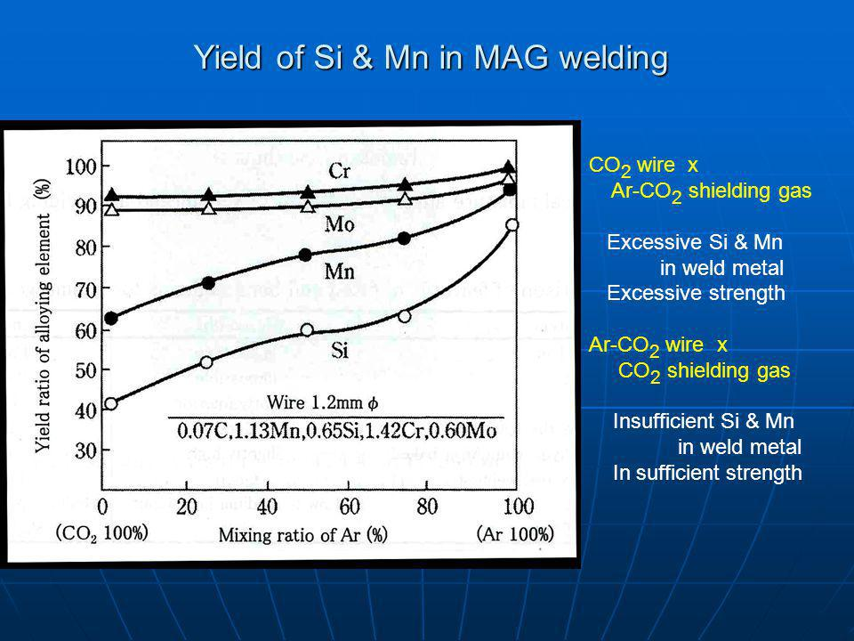 Yield of Si & Mn in MAG welding