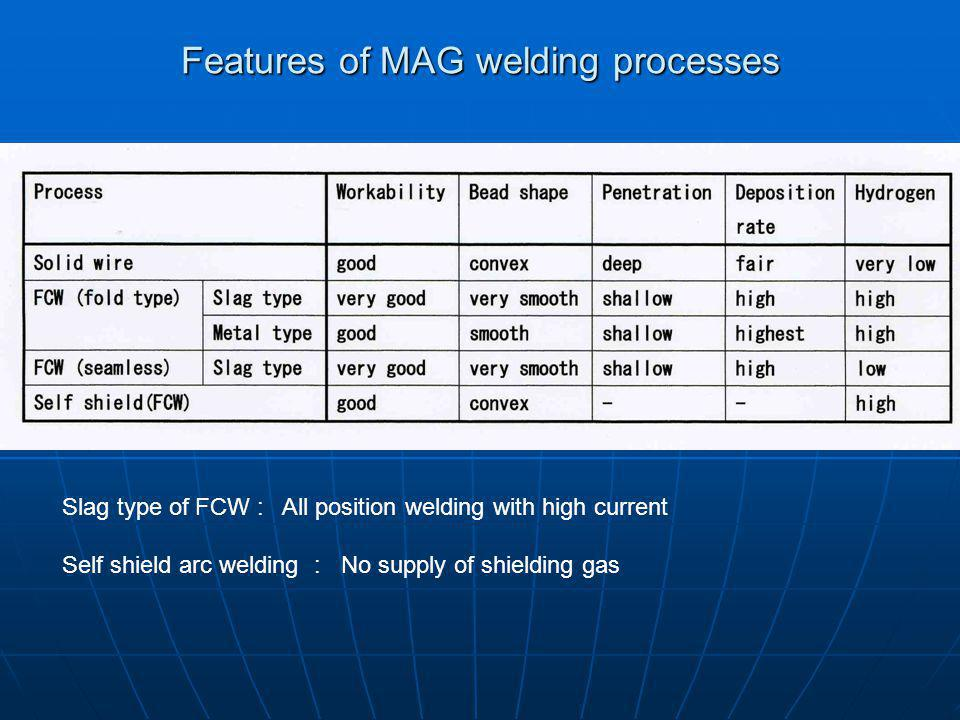 Features of MAG welding processes