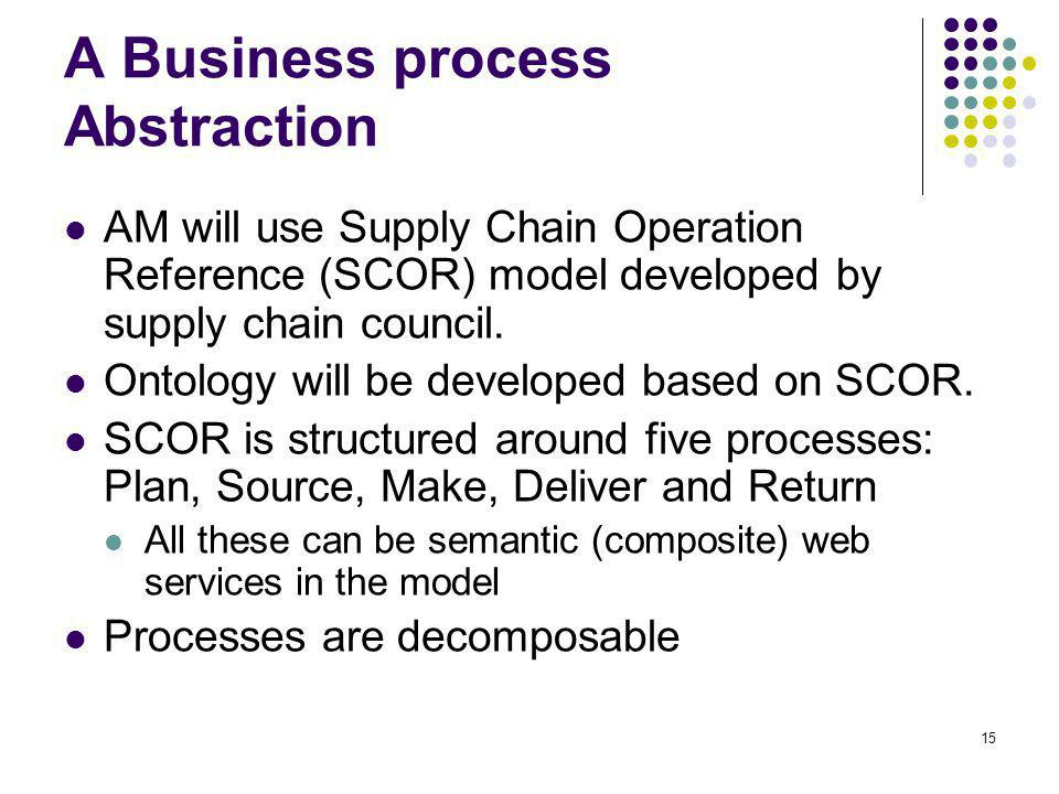 A Business process Abstraction