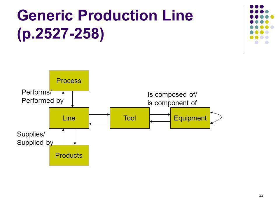 Generic Production Line (p.2527-258)
