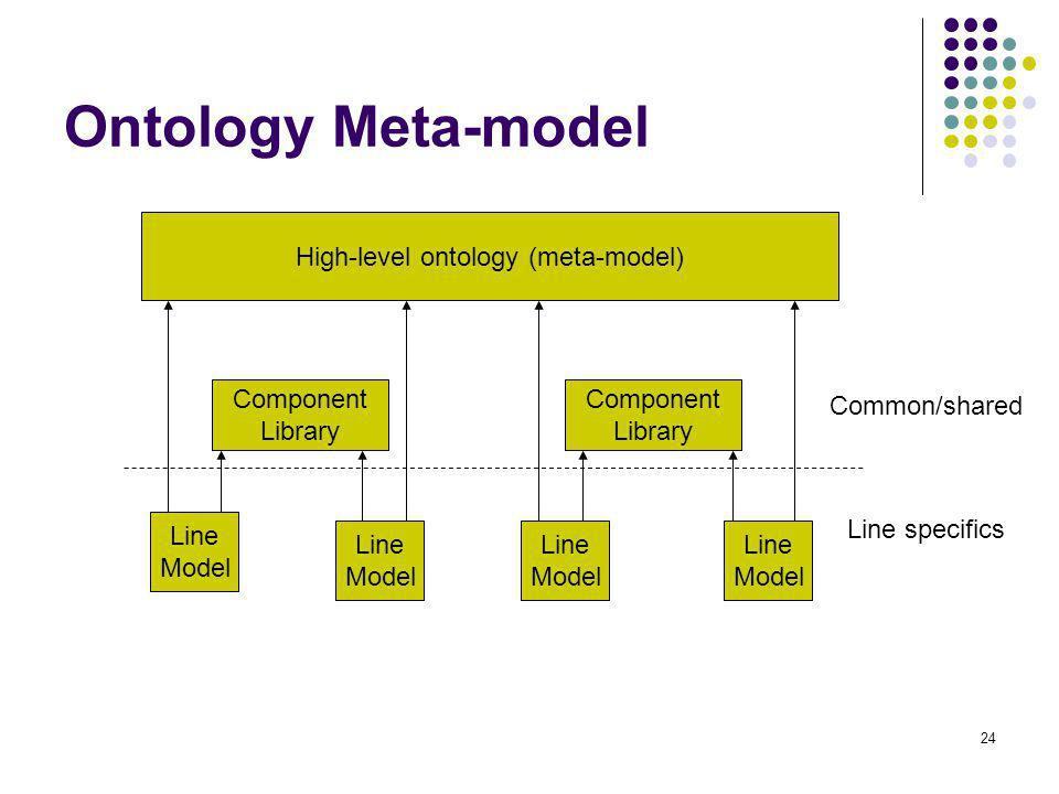 High-level ontology (meta-model)