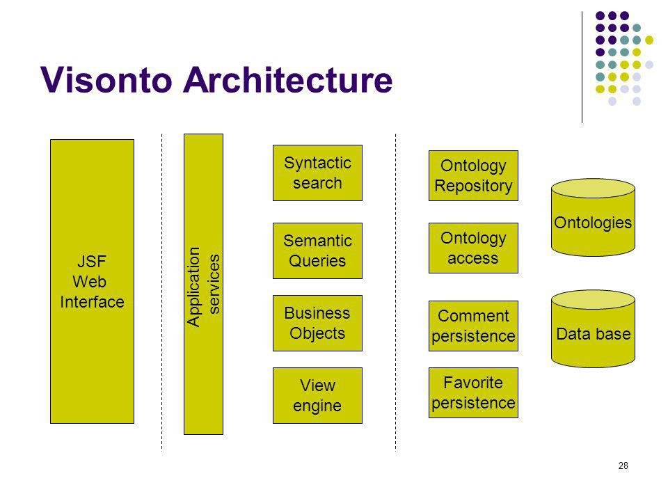 Visonto Architecture Syntactic Ontology search Repository Application