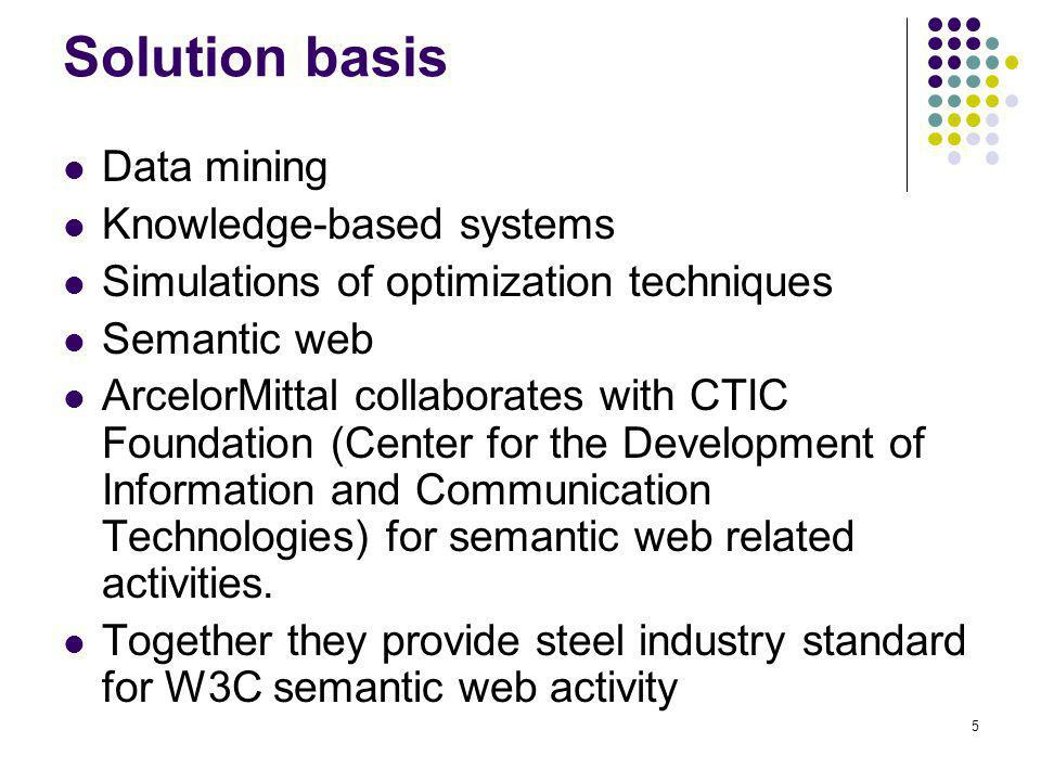 Solution basis Data mining Knowledge-based systems
