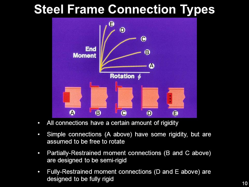 Steel Frame Connection Types