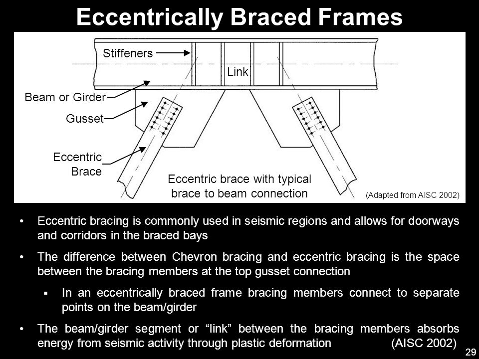 Eccentrically Braced Frames
