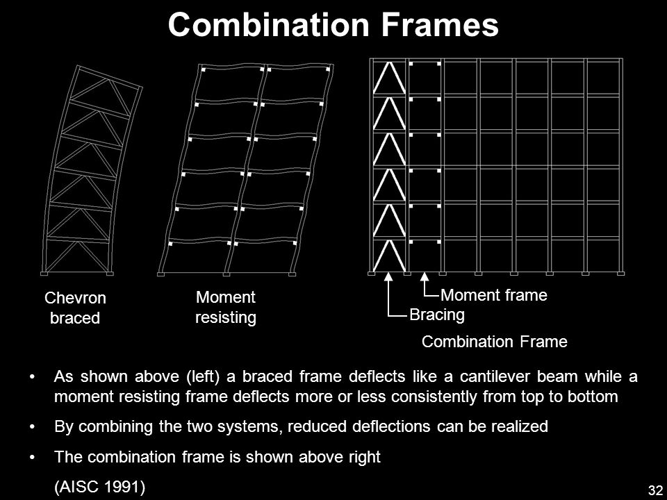 Combination Frames Chevron braced Moment resisting Moment frame