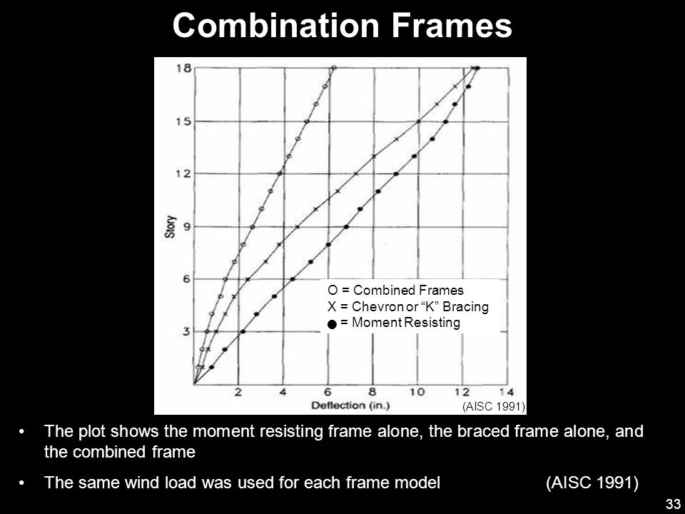 Combination Frames O = Combined Frames. X = Chevron or K Bracing.  = Moment Resisting. (AISC 1991)