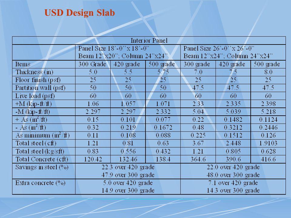 USD Design Slab