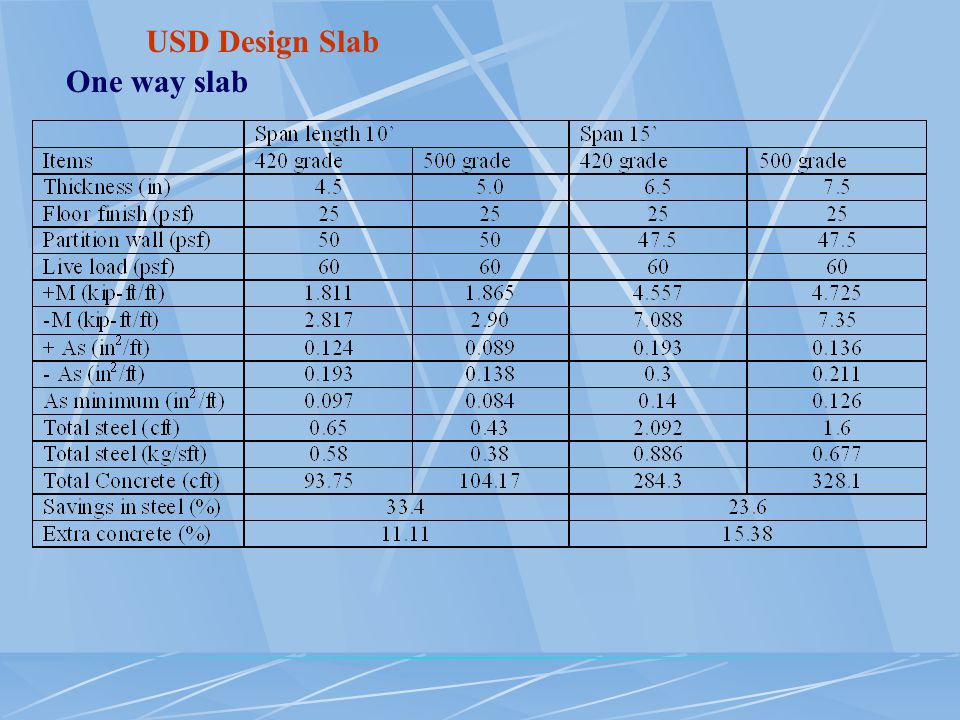 USD Design Slab One way slab