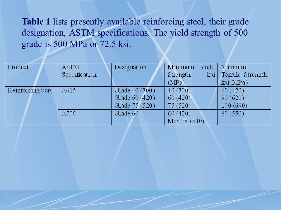 Table 1 lists presently available reinforcing steel, their grade designation, ASTM specifications.
