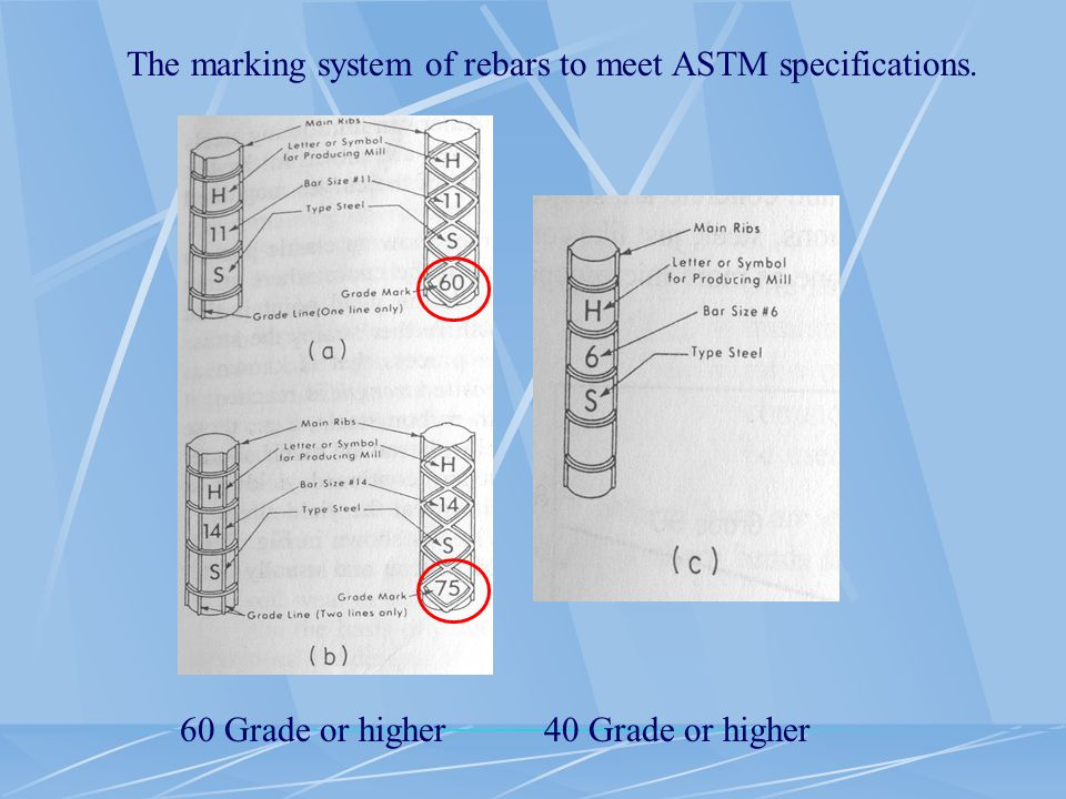 The marking system of rebars to meet ASTM specifications.