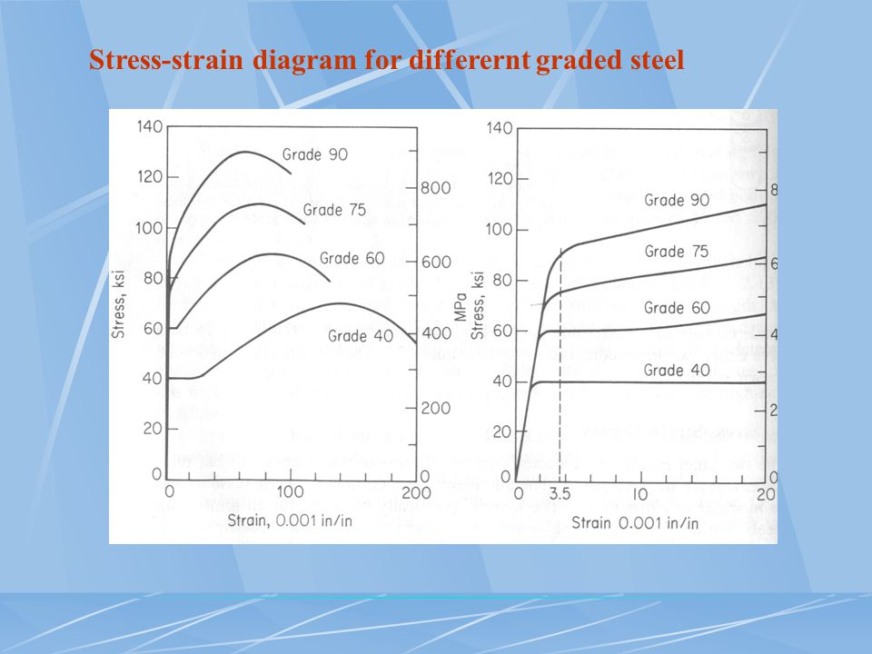 Stress-strain diagram for differernt graded steel