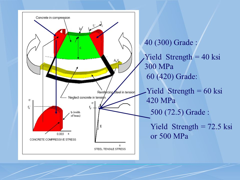 40 (300) Grade : Yield Strength = 40 ksi 300 MPa. 60 (420) Grade: Yield Strength = 60 ksi 420 MPa.