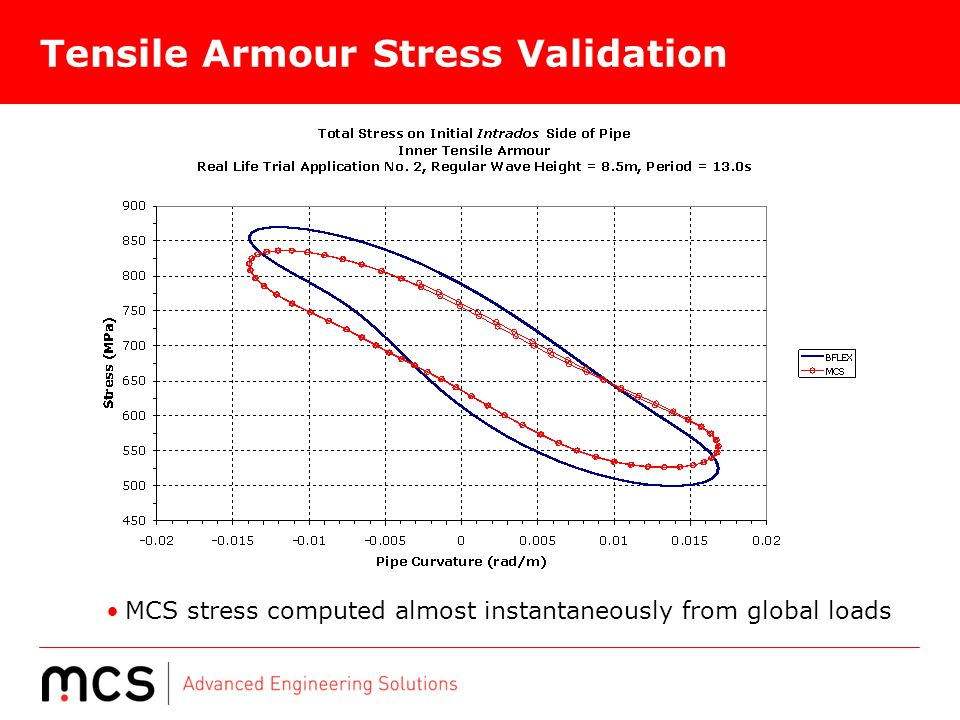 Tensile Armour Stress Validation
