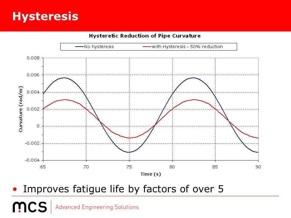 Hysteresis Improves fatigue life by factors of over 5