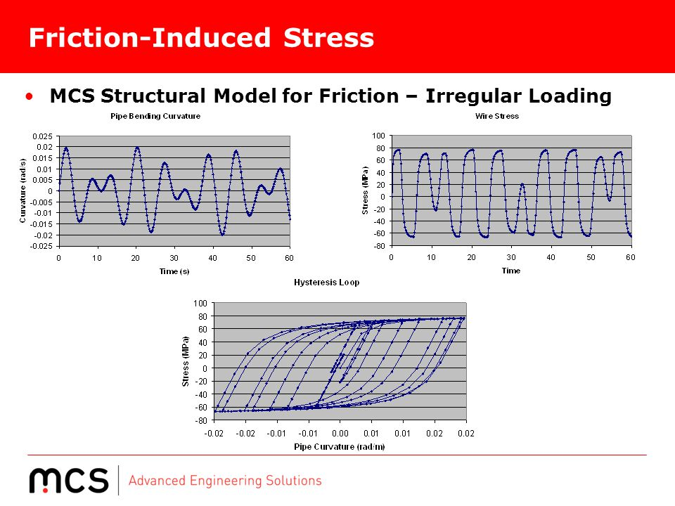 Friction-Induced Stress