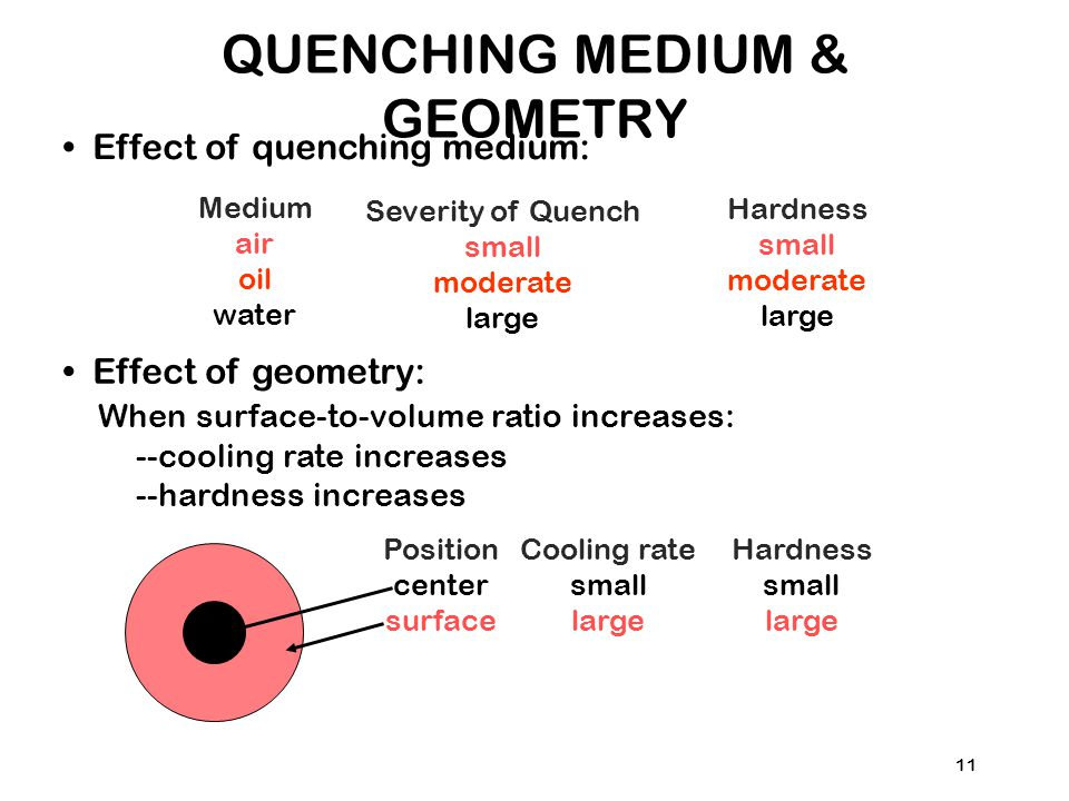 QUENCHING MEDIUM & GEOMETRY