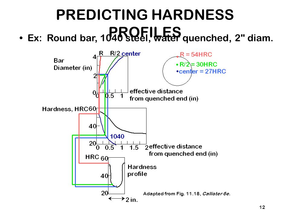 PREDICTING HARDNESS PROFILES