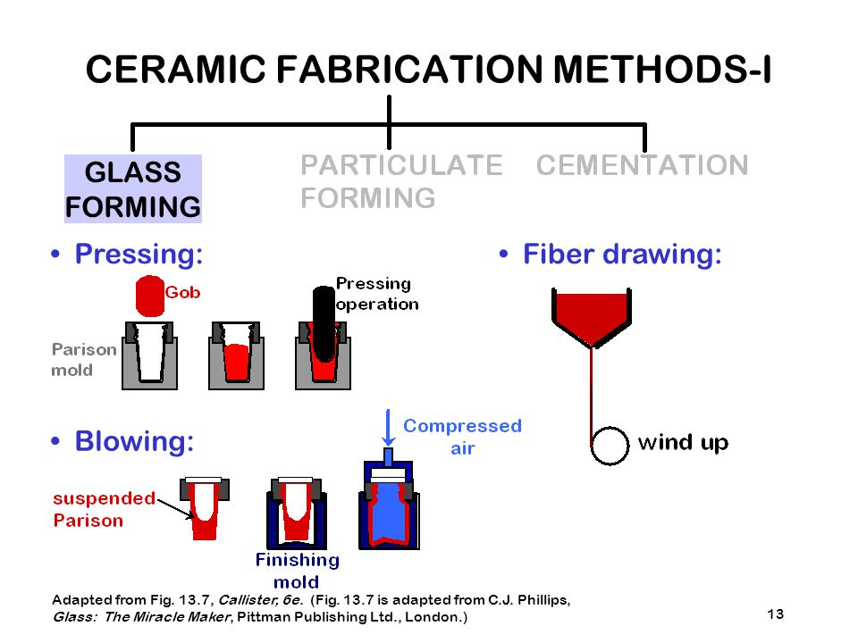 CERAMIC FABRICATION METHODS-I