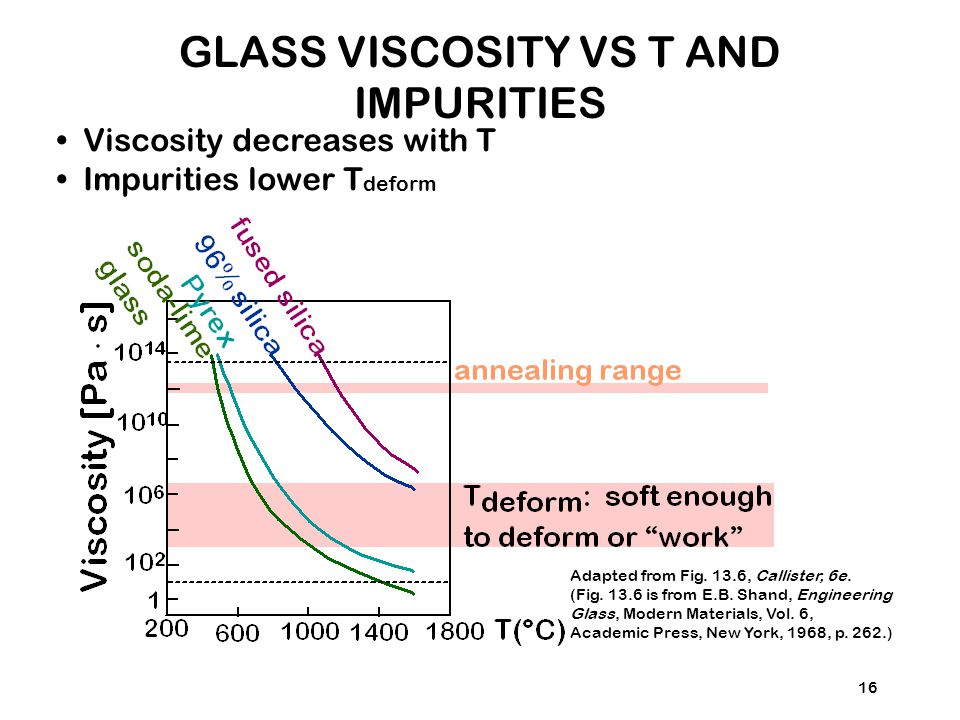 GLASS VISCOSITY VS T AND IMPURITIES