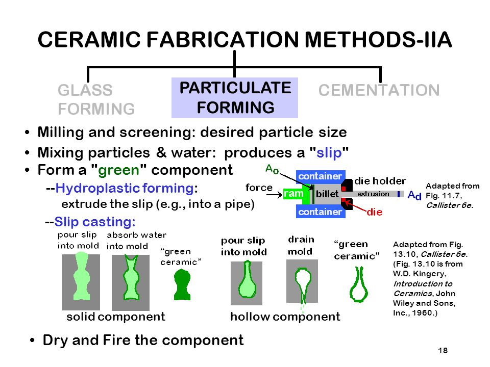 CERAMIC FABRICATION METHODS-IIA