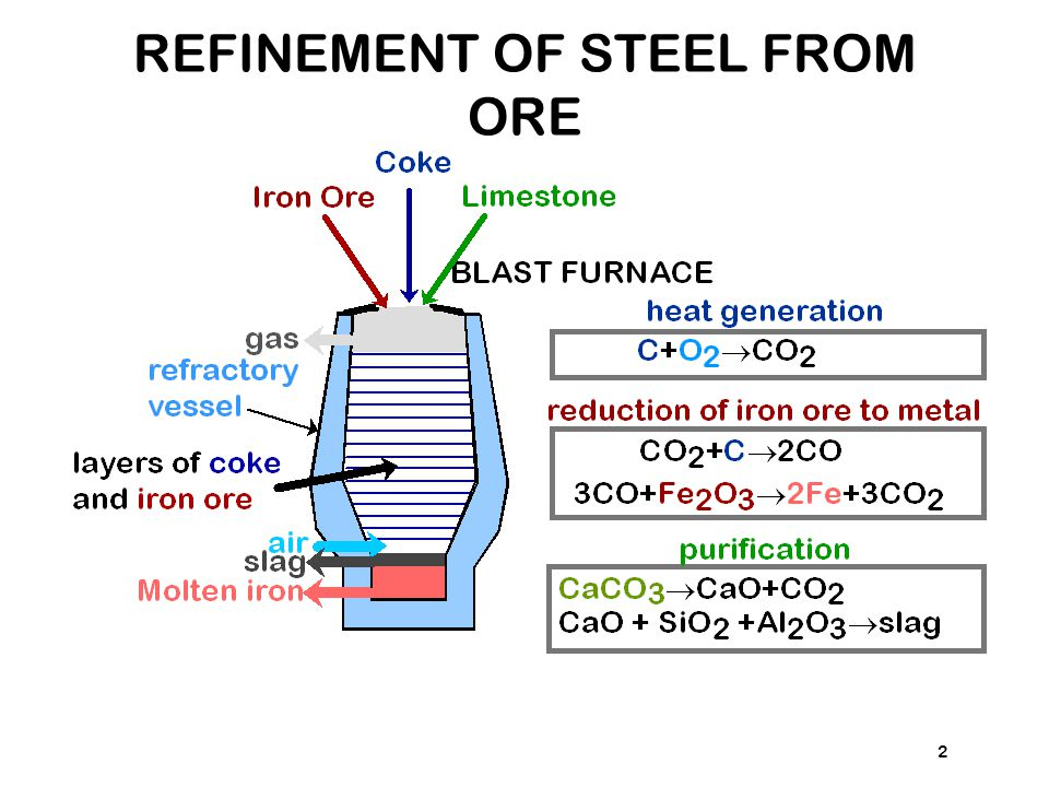 REFINEMENT OF STEEL FROM ORE