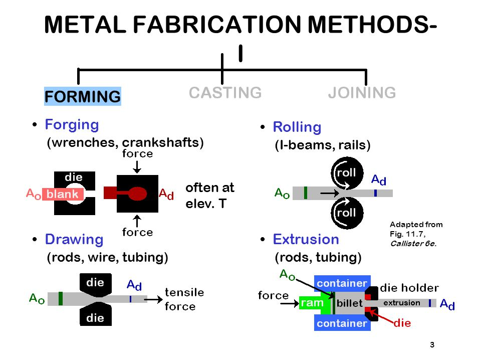 METAL FABRICATION METHODS-I