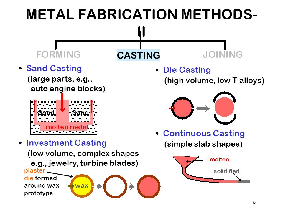METAL FABRICATION METHODS-II