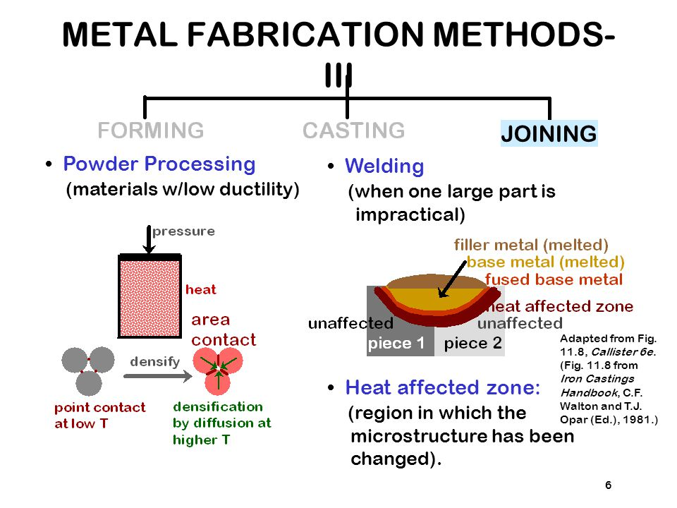 METAL FABRICATION METHODS-III