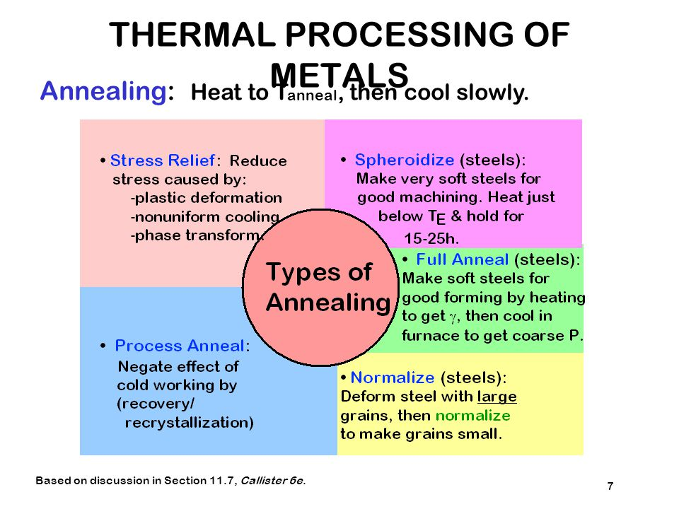 THERMAL PROCESSING OF METALS