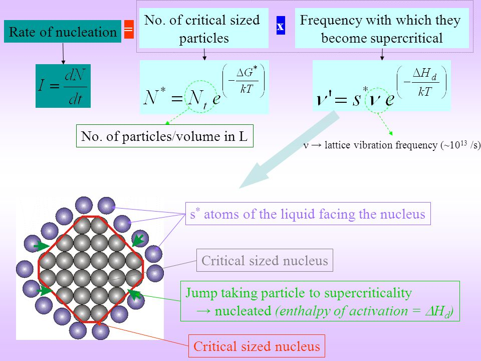 No. of critical sized particles