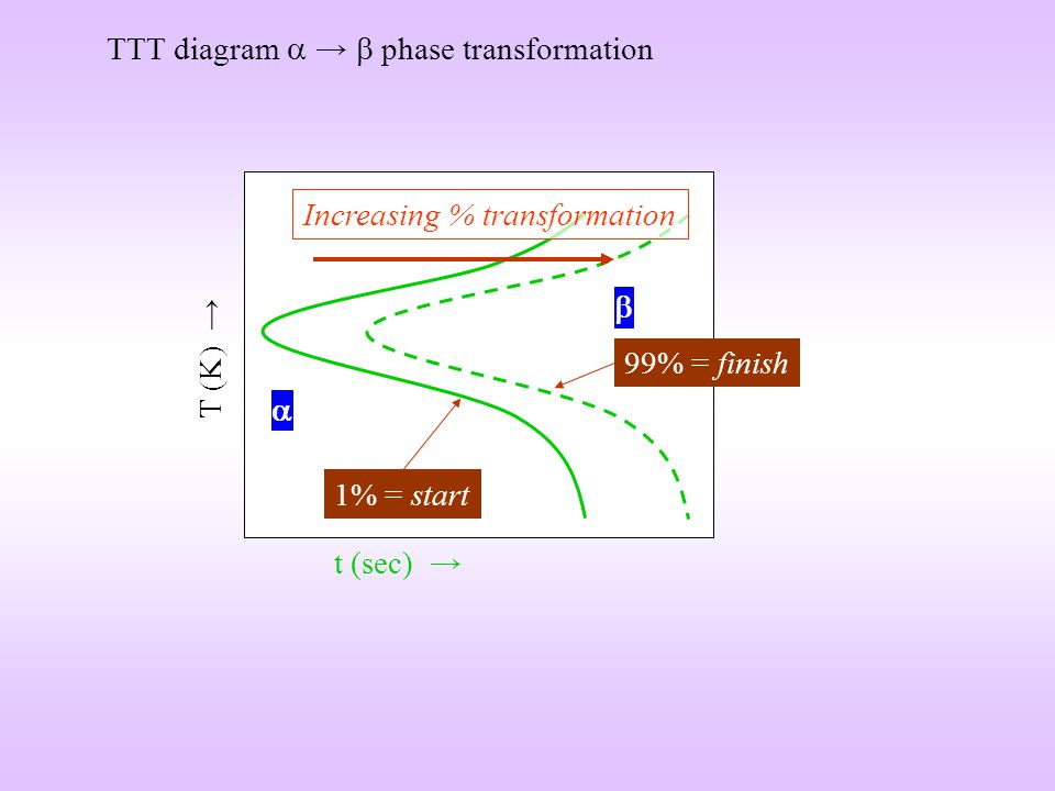 TTT diagram  →  phase transformation