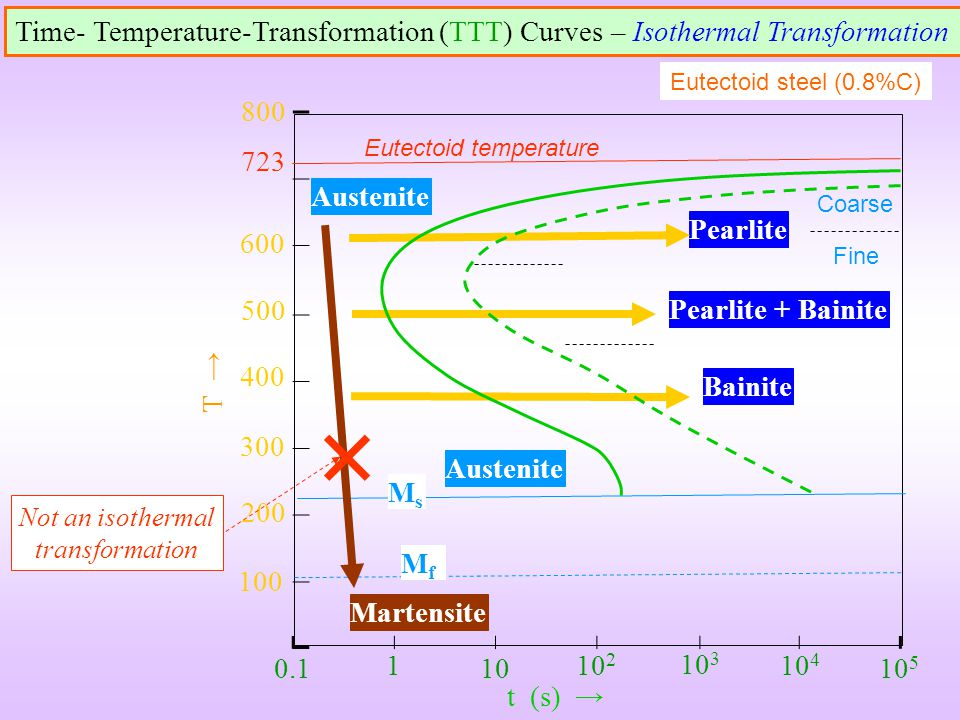 Not an isothermal transformation