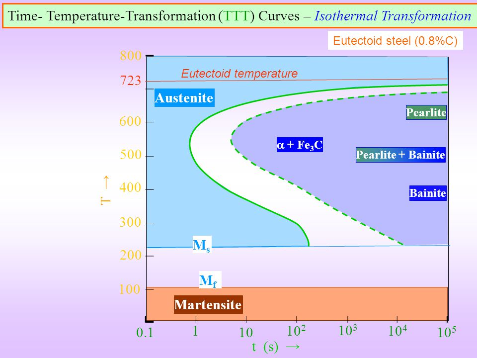 Time- Temperature-Transformation (TTT) Curves – Isothermal Transformation