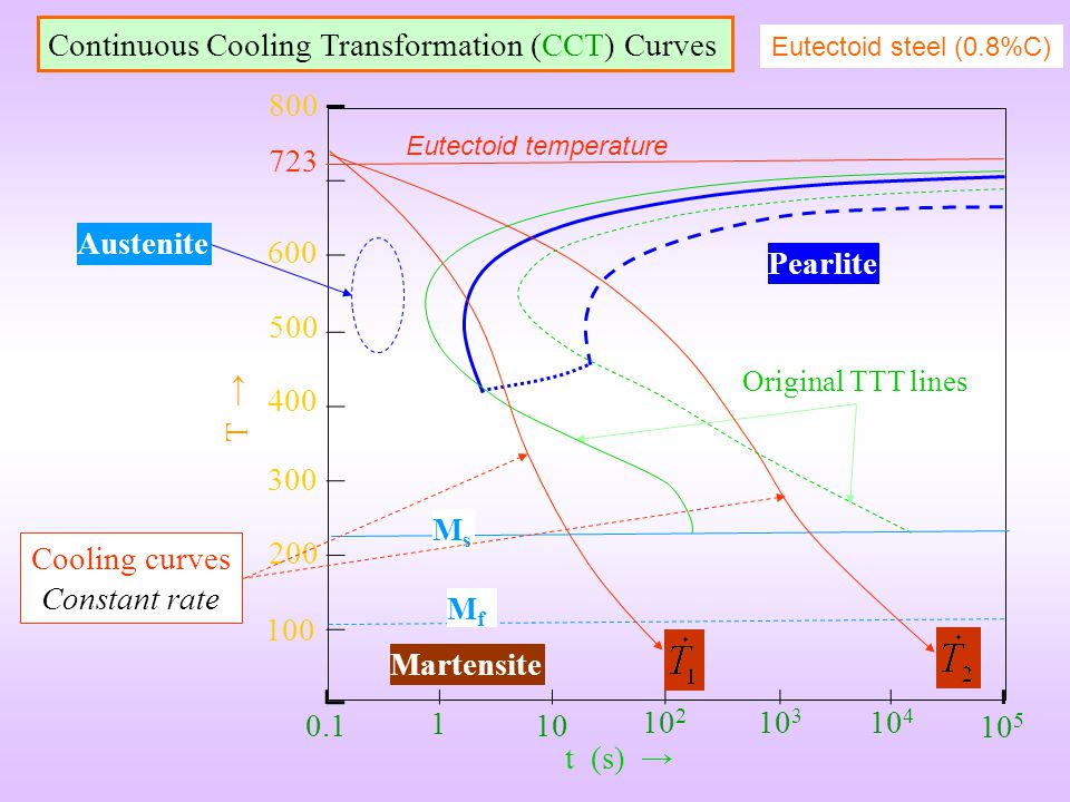 Cooling curves Constant rate